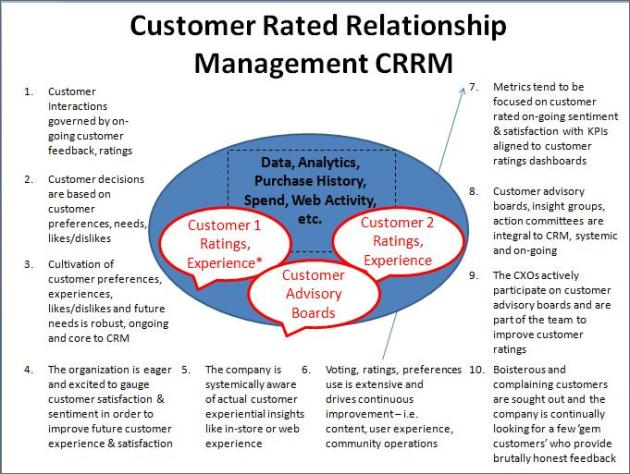 customer relationship management strategy essay Objectives of customer relationship management essays for any business to be successful employers need to look into various objectives which are beneficial for the customers.