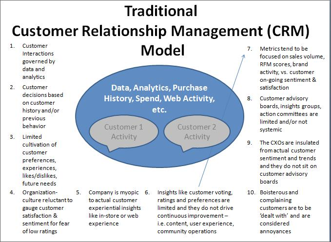 marketing customer relationship management Customer relationship management (crm) sales marketing customer service training professional development performance management human resource development.