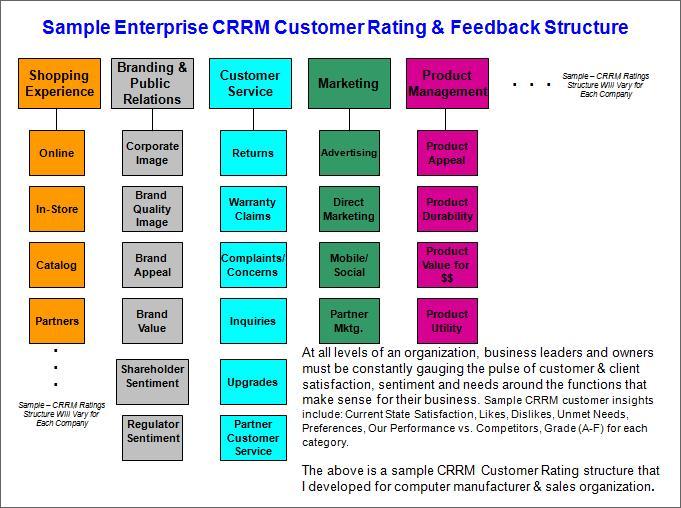 customer management dashboard – Sample Customer Feedback