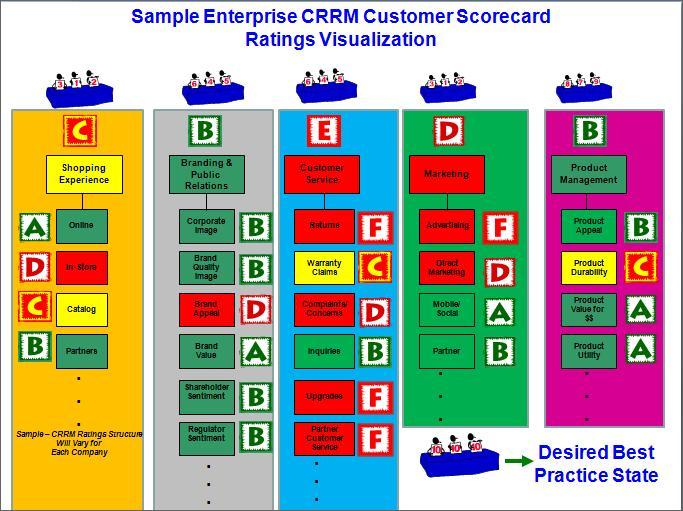 customer scorecard template