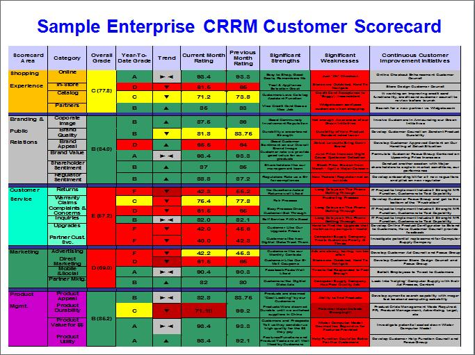 balanced scorecard customer Compared to other performance management approaches the balanced scorecard provides more than financial kpis and measures, but it incorporates four strategic.