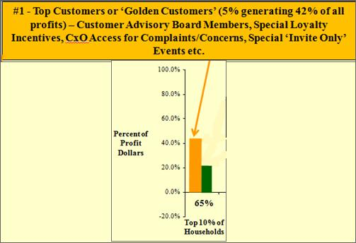 Top 5% of Customers Receive Platinum Plus Customer Programs