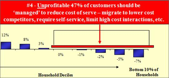 Effective Customer Management Program Also Address Unprofitable Customers