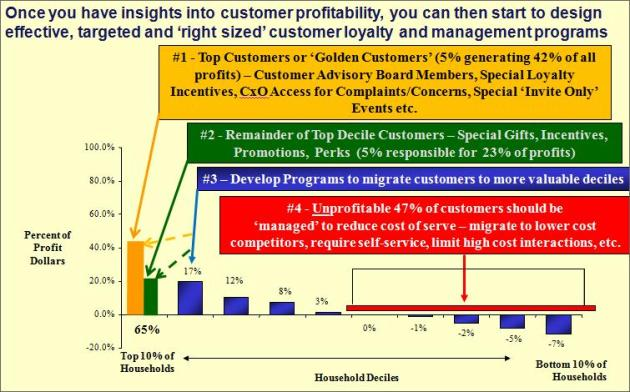 Effective Customer Management Programs Based on Profitability Insights