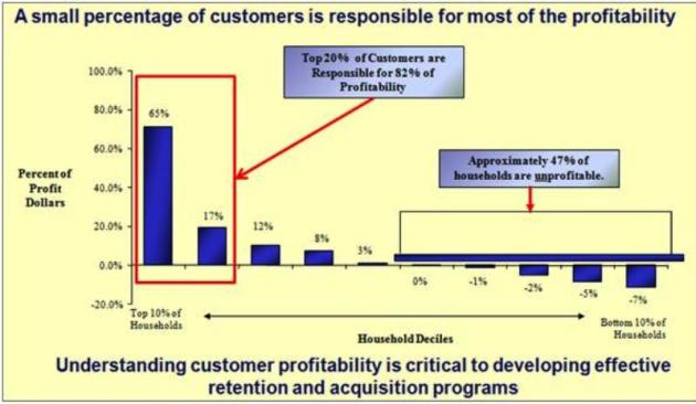 80% of all company profits are derived from ~20% of your customers