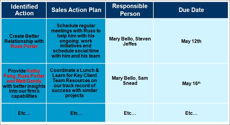 Sales Power Mapping - Action Plan