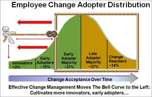 Employee Change Adopter Curve