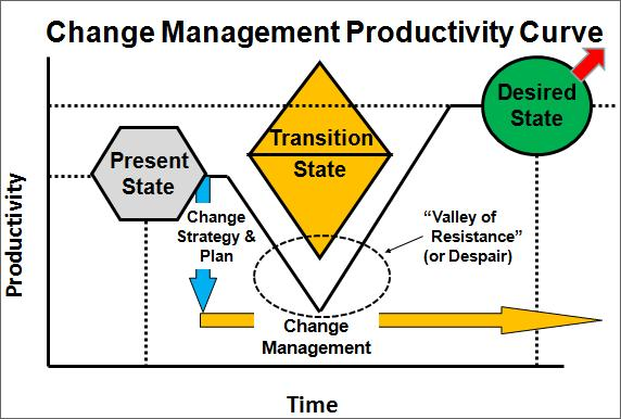 Change Management Productivity Curve