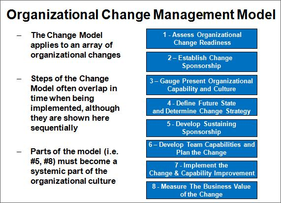 Organizational Change Management Model