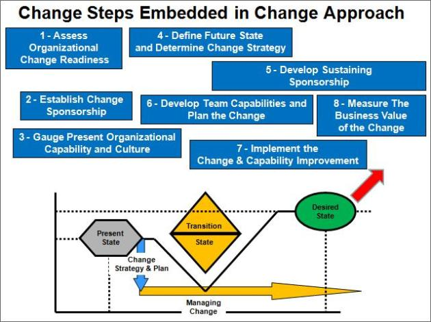 Change Steps in The Change Management Approach