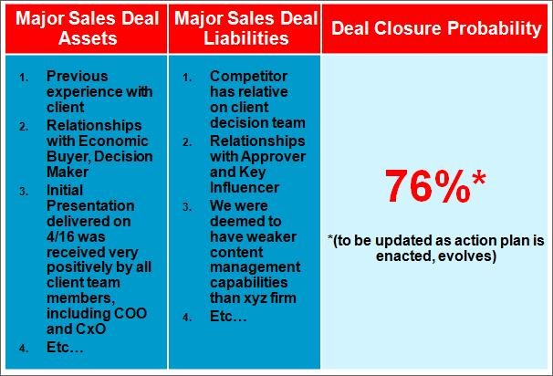 Sales Power Mapping - Sales Deal Summary Assets, Liabilities, Closure Probability %