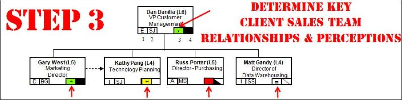 Determine Key Client Sales Team Relationship & Perceptions