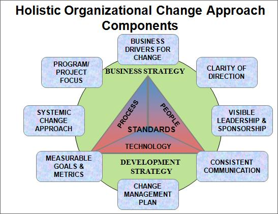 Holistic Organizational Change Components