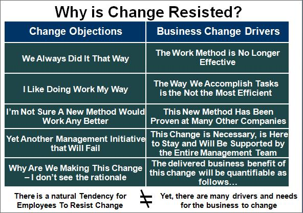 Why is change resisted by many employees?