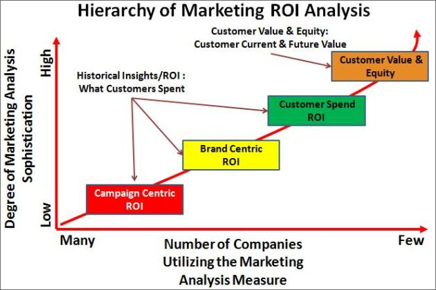 Levels of Marketing ROI Measurement (Levels 1-4)