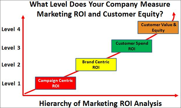 Hierarchy of Marketing ROI Analysis (Levels 1-4)