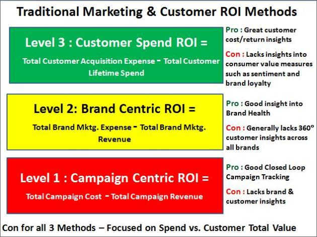 Traditional Marketing & Customer ROI Methods (Levels 1-3)