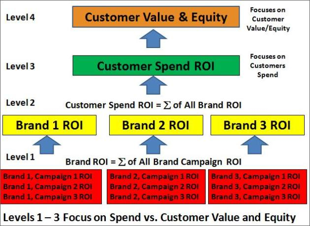 Levels 1 – 3 Focus on Spend vs. Customer Value and Equity