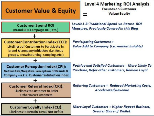 Level 4 Marketing ROI Analysis - Customer Value & Equity