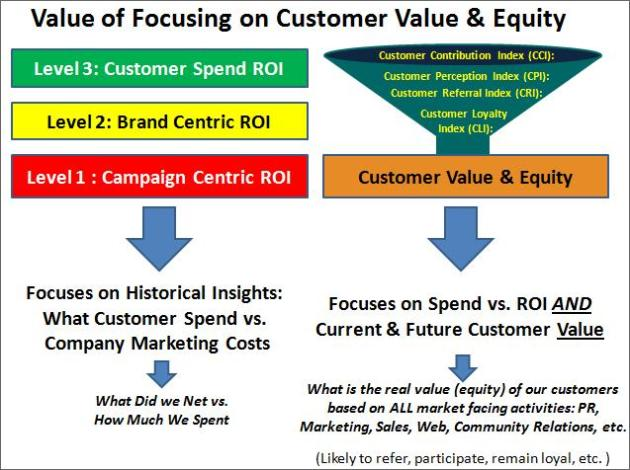 Value of Focusing on Customer Value & Equity