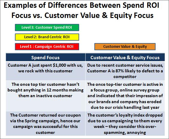Examples of Differences Between Spend ROI  Focus vs. Customer Value & Equity Focus