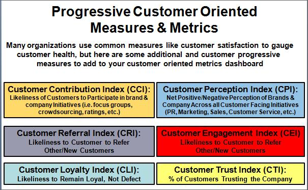 Progressive & Customer Oriented Measures & Metrics
