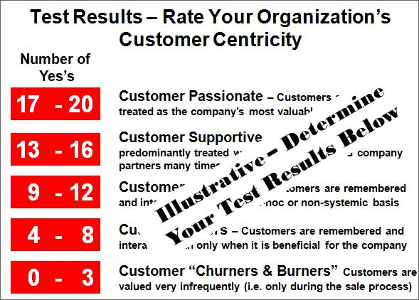 Sample Customer Centricity Test Results