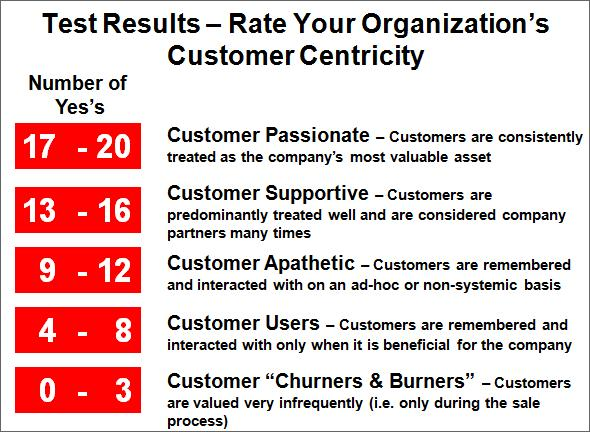 Customer Orientation Test Results