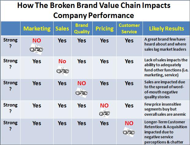 Company Impacts of the Broken Brand Value Chain