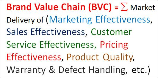 Brand Value Chain Defined