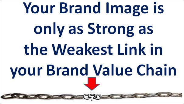 Brand Image & Brand Value Chain Rule