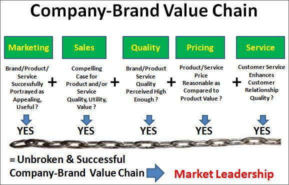Company Brand Value Chain