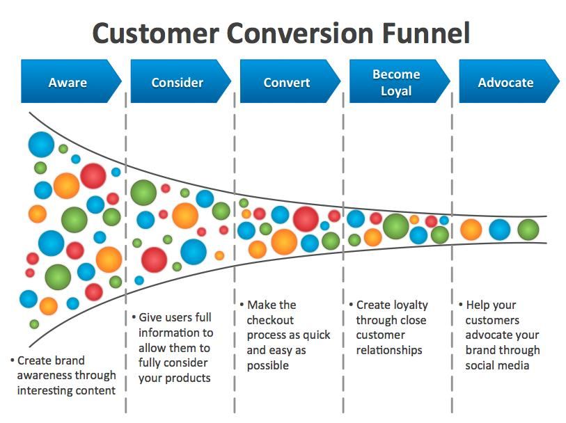 sales funnel bottlenecks | Stevenjeffes: Social Media, Marketing ...