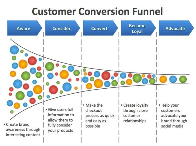Online Sales Conversion Funnel