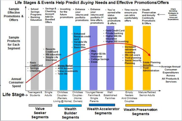 Customer Life Stages Segments with Matched Products, Offers, Spend