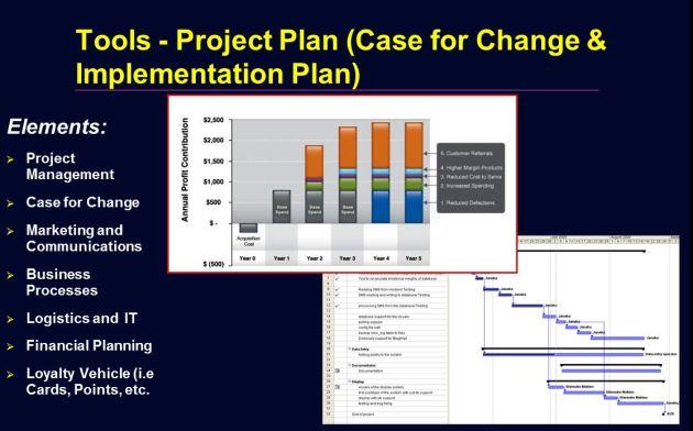 Customer loyalty program reward point redemption simulator loyalty program business case project plan colourmoves
