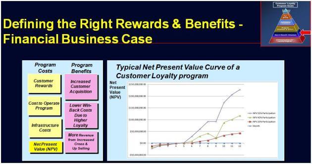 Loyalty Program Business Case
