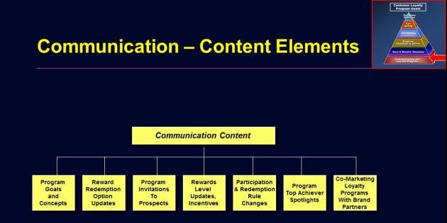 Loyalty Program Communications Plan