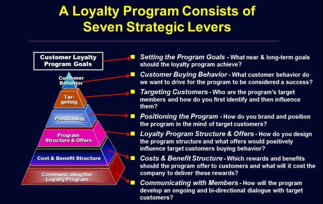 Loyalty Program Strategic Drivers & Levers