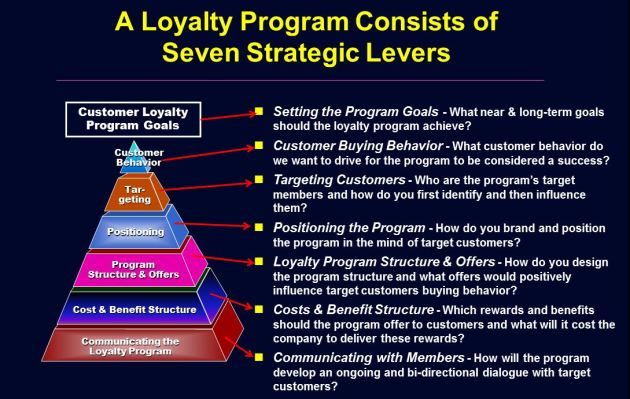 Loyalty Program Strategic Drivers & Levers