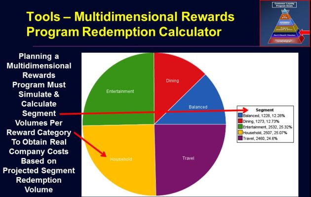 Loyalty Program Point Redemption Calculator