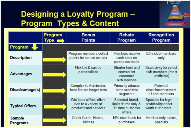 Loyalty Program Type & Content Examples