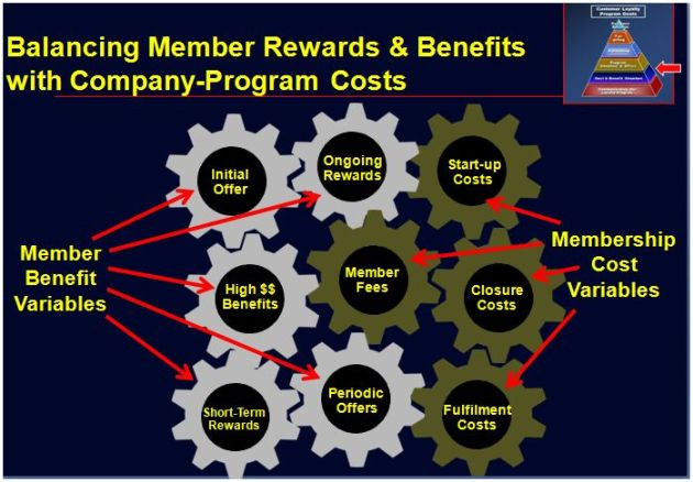 Loyalty Program - Balancing Benefits With Company Costs