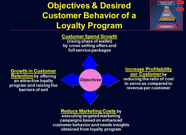 Objectives & Desired Behavior Of A Loyalty Program