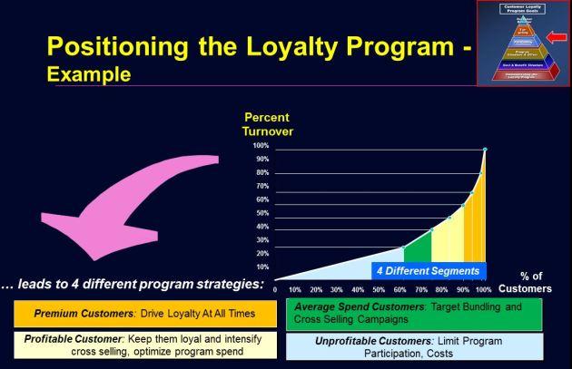 Positioning The Loyalty Program