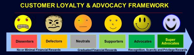 Customer Loyalty & Advocacy Framework Segments