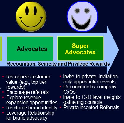 Customer Advocates & Super Advocates