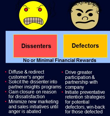 Customer Dissenters & Defectors