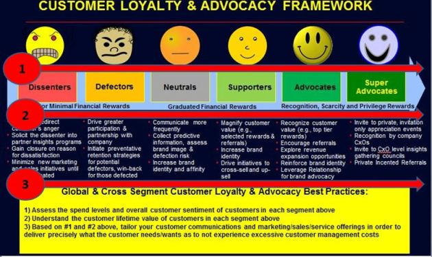 Customer Loyalty and Advocacy Framework