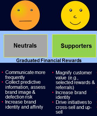 Customer Neutrals & Supporters